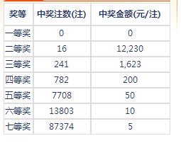 七乐彩142期开奖:头奖空二奖1万2 奖池136万