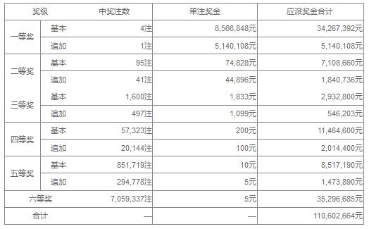 大乐透129期开奖:头奖4注856万 奖池42.3亿