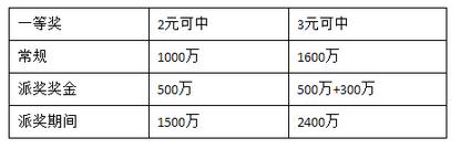 大乐透6亿派奖!帮你算账一等奖可中2400万