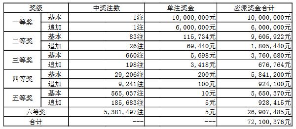 大乐透031期开奖:头奖1注1600万 奖池51.8亿