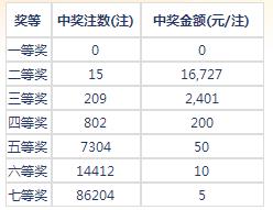 七乐彩105期开奖:头奖空二奖1万6 奖池175万