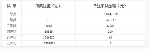 双色球101期开奖:头奖5注786万 奖池10.62亿