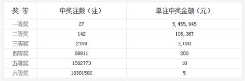 双色球099期开奖:头奖27注545万 奖池4.60亿