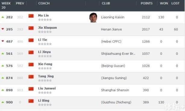 世界教练排名:崔龙洙小幅上升 马林本土魁首