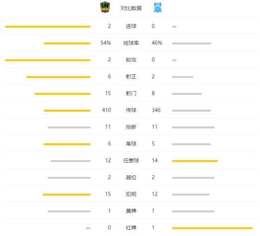 中超-贵州2-0双杀十人富力 卡斯特罗闵俊麟建功