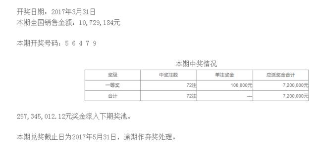 排列五第17083期开奖公告:开奖号码56479