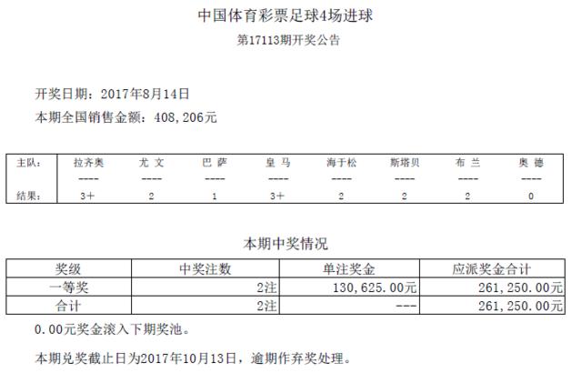 进球彩第17113期开奖:头奖2注 奖金130625元