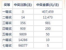 七乐彩052期开奖:头奖3注40万 二奖12473元