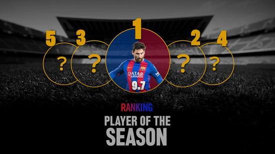 梅西获选赛季巴萨最佳球员
