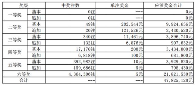大乐透082期开奖:头奖空二奖20万 奖池60.4亿