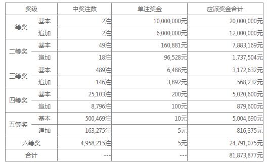 大乐透025期开奖:头奖2注1600万 奖池34.7亿