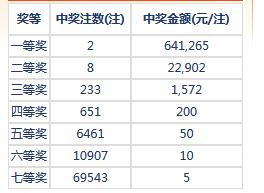 七乐彩100期开奖:头奖2注64万 二奖22902元