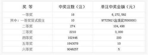 双色球148期开奖:头奖18注627万 奖池5.58亿