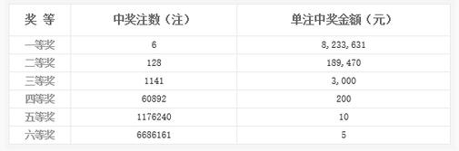 双色球115期开奖:头奖6注823万 奖池5.57亿