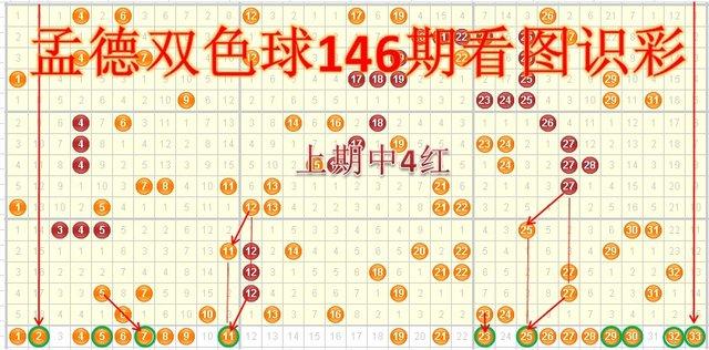 孟德双色球146期看图识彩:中游号码可能降温