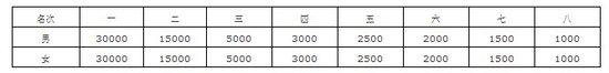 2011北京马拉松竞赛规程