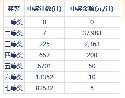 七乐彩066期开奖:头奖空二奖3万7 奖池186万