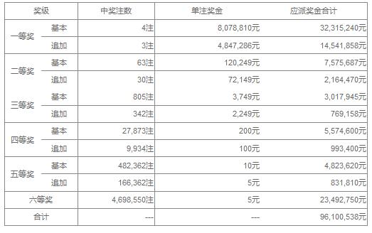 大乐透038期开奖:头奖4注807万 奖池36.7亿