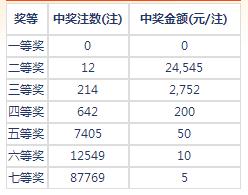 七乐彩004期开奖:头奖空二奖2万4 奖池403万