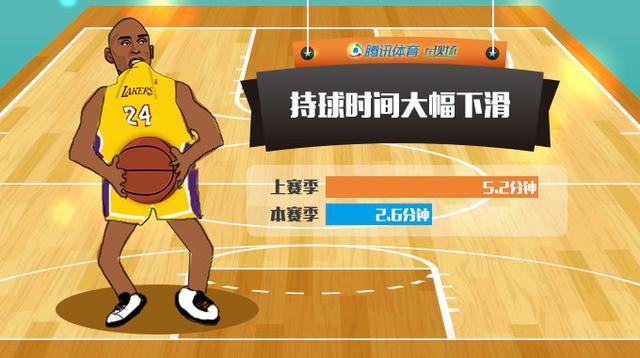 NBA指数:黑曼巴自拔毒牙 科比终于不再是球霸