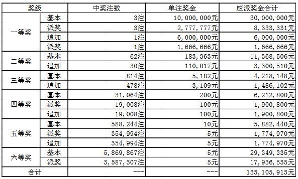大乐透047期开奖:头奖3注1277万 奖池52.9亿