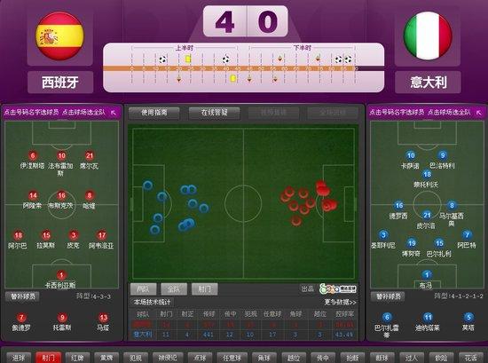 欧洲杯-西班牙4-0意大利首度卫冕 连夺三冠军