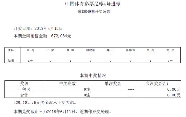 进球彩第18049期开奖:头奖空缺 奖池43万滚存