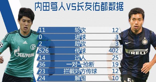 【球探】谁是亚洲第一右卫 内田笃人剑指王座