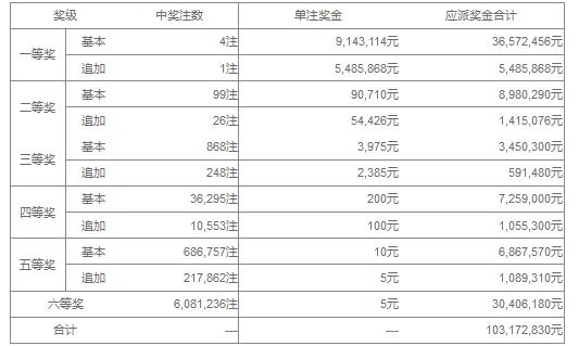 大乐透146期开奖:头奖4注914万 奖池43.18亿