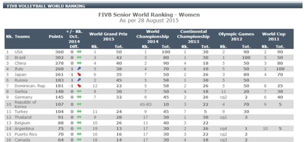 世界排名升至第二 中国女排超越巴西仍需努力