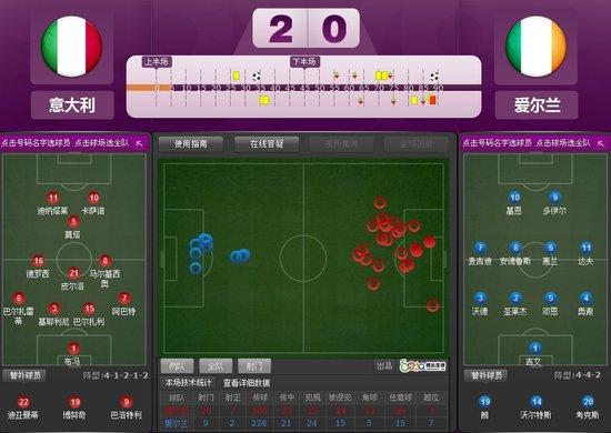 欧洲杯-意大利2-0爱尔兰晋级 巴神卡萨诺建功