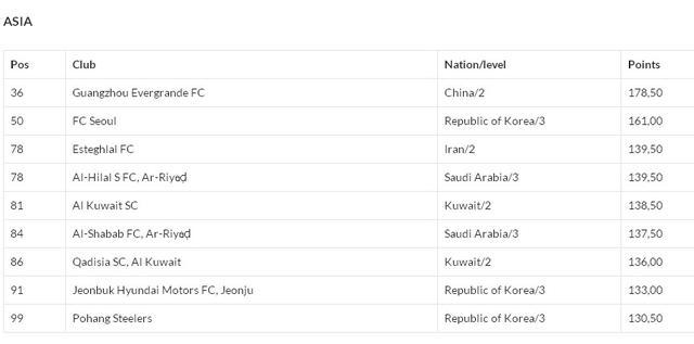 世界排名:恒大36位压米兰曼联 国安狂升42位