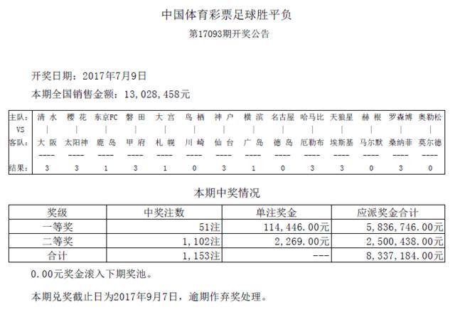 胜负彩093期开奖:头奖51注11万 二奖2269元