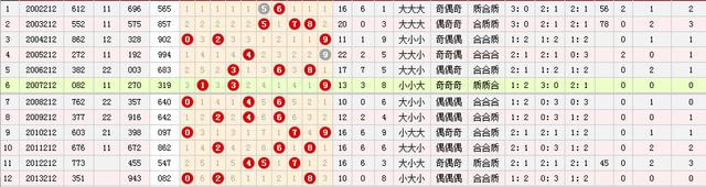 福彩3d第212期历史同期号分析:合数多于质数