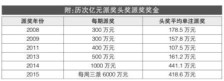 """86注头奖!大乐透""""3.6亿大派奖""""圆满收官"""