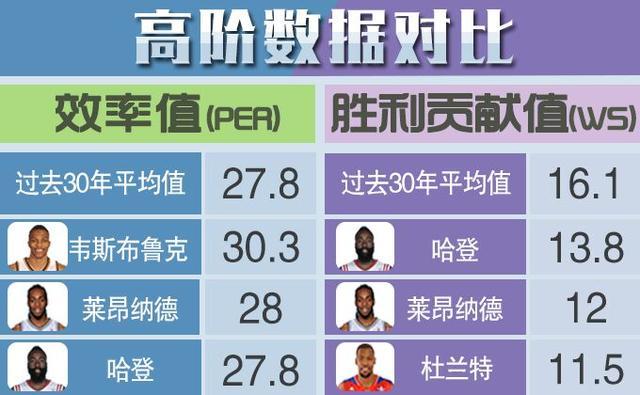 NBA指数:30年数据揭MVP真相 哈登问鼎几无悬念