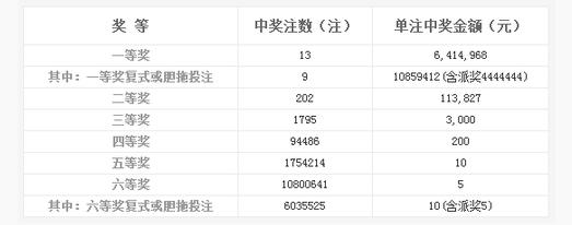 双色球127期开奖:头奖13注641万 奖池9.64亿