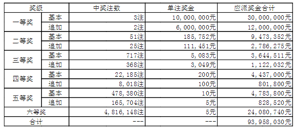 大乐透140期开奖:头奖3注1000万 奖池42.1亿