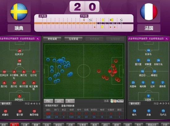 欧洲杯-法国0-2负瑞典仍晋级 伊布超级世界波