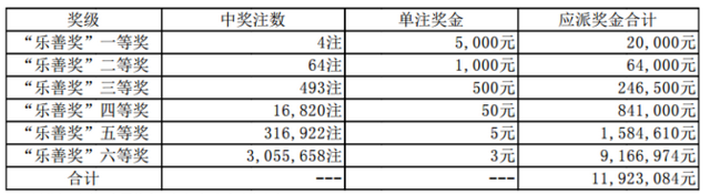 大乐透061期开奖:头奖5注954万 奖池56.53亿