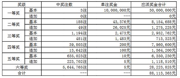 大乐透089期开奖:头奖3注1000万 奖池61.8亿