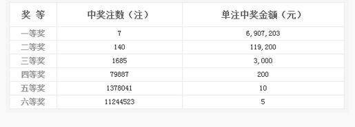 双色球118期开奖:头奖7主690万 奖池9.56亿