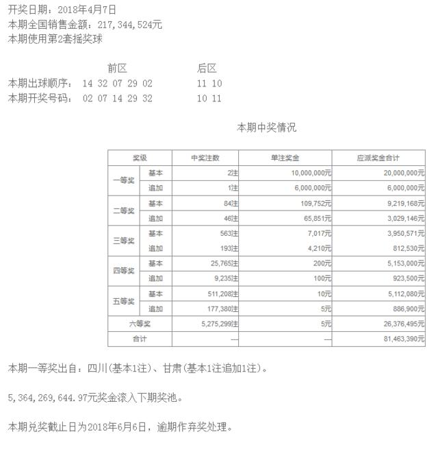 大乐透039期开奖:头奖2注1000万 奖池53.6亿