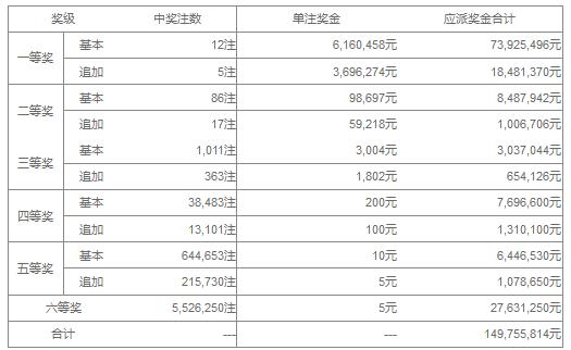 大乐透086期开奖:头奖12注616万 奖池39.1亿