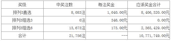体彩排列三第16011期开奖公告:开奖号码461