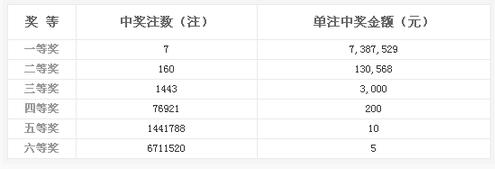 双色球078期开奖:头奖7注738万 奖池7.63亿