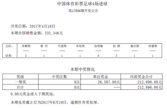 进球彩第17056期开奖:头奖8注 奖金26587元