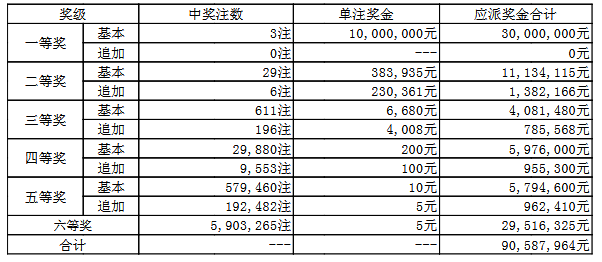 大乐透024期开奖:头奖3注1000万 奖池50.3亿