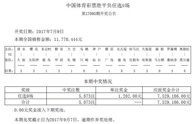 任九第17093期开奖:头奖5873注 奖金1282元