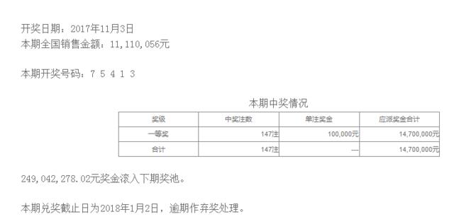 排列五第17300期开奖公告:开奖号码75413